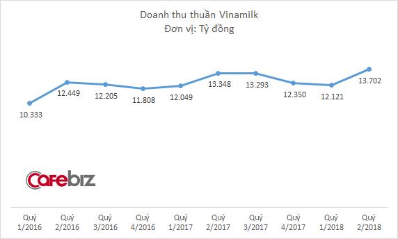 Thị trường sữa đã bão hòa, Vinamilk còn đất nào để tăng trưởng? - Ảnh 1