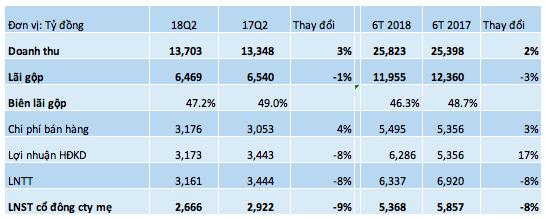 Lãi ròng 6 tháng đầu năm của Vinamilk giảm 8%, vẫn có trên 10.000 tỷ đồng tiền gửi ngân hàng - Ảnh 5